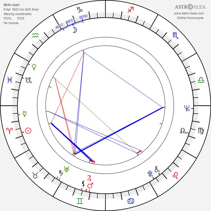 Roger Chapman - Astrology Natal Birth Chart