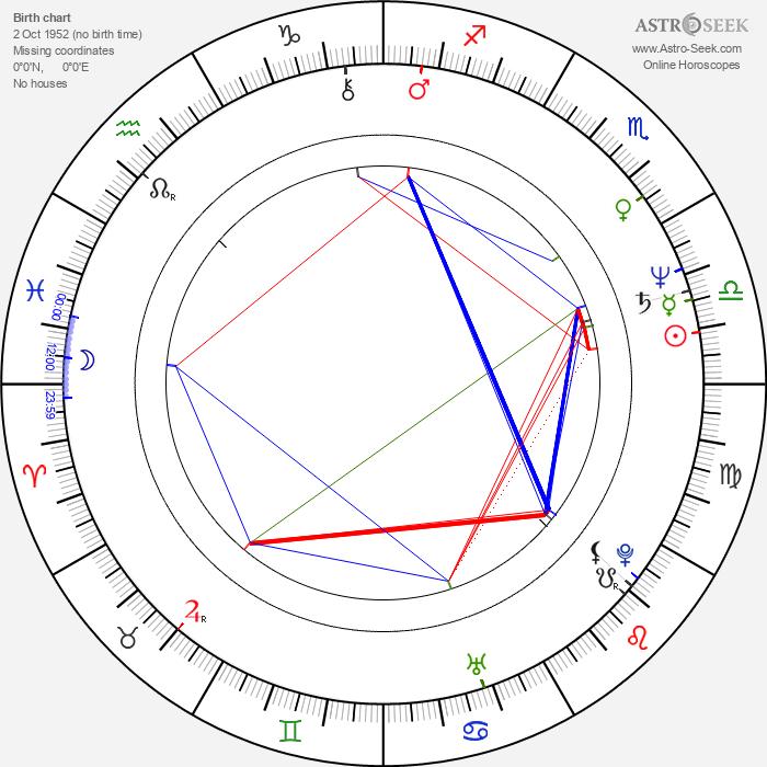 Roger Christiansen - Astrology Natal Birth Chart