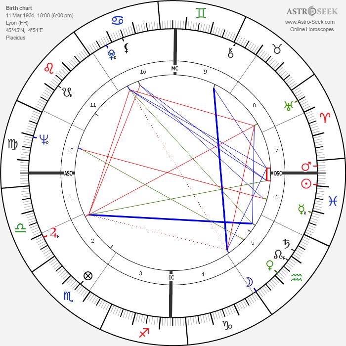Roger Coggio - Astrology Natal Birth Chart