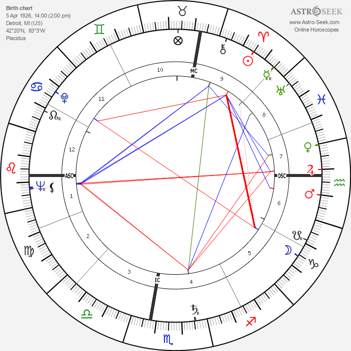 Roger Corman - Astrology Natal Birth Chart
