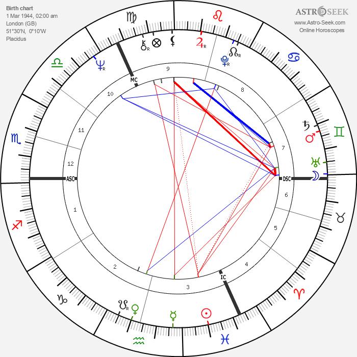 Roger Daltrey - Astrology Natal Birth Chart