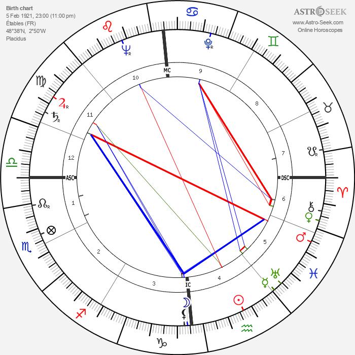 Roger Dambron - Astrology Natal Birth Chart