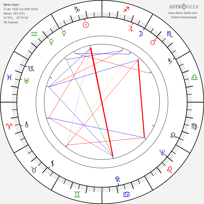 Roger Daniel - Astrology Natal Birth Chart