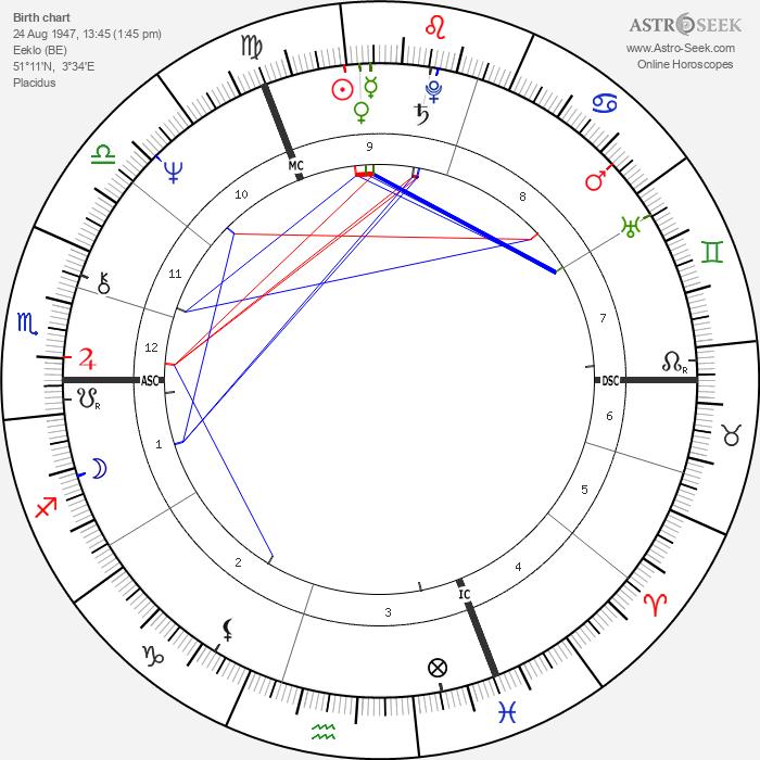 Roger de Vlaeminck - Astrology Natal Birth Chart