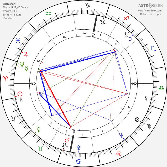 Roger Decock - Astrology Natal Birth Chart