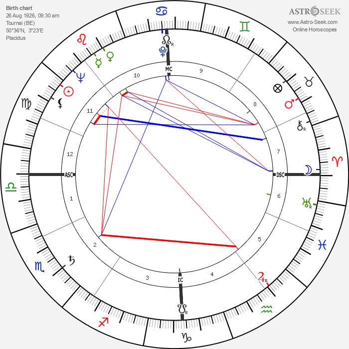 Roger Delabassée - Astrology Natal Birth Chart