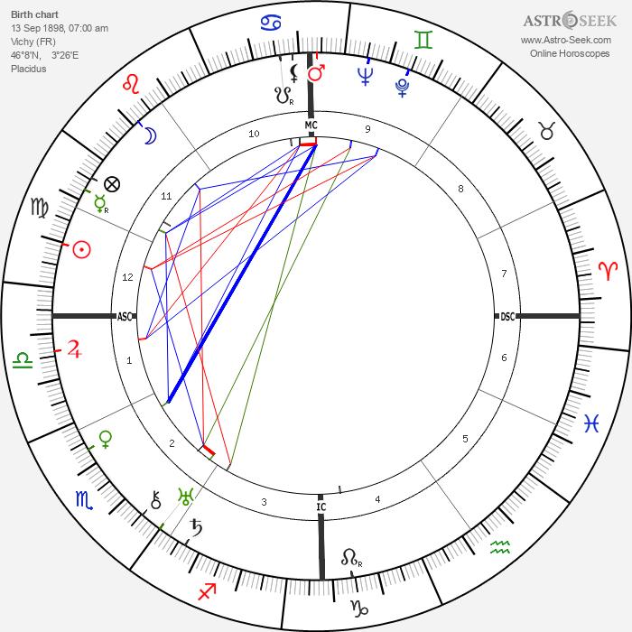 Roger Desormiere - Astrology Natal Birth Chart