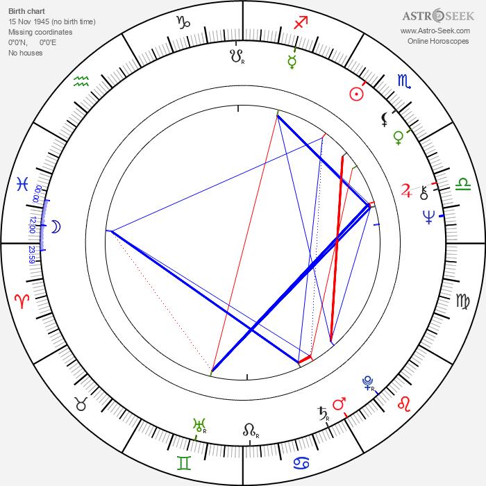 Roger Donaldson - Astrology Natal Birth Chart