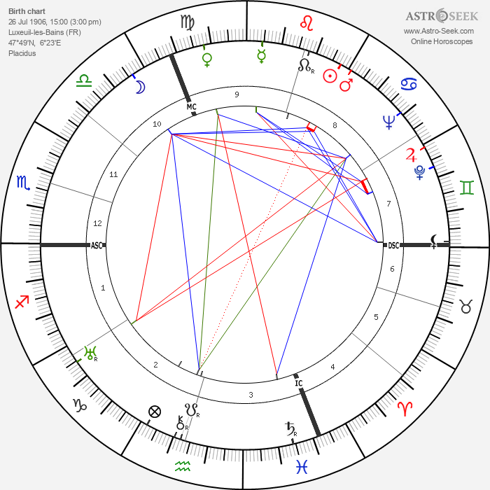 Roger Duchesne - Astrology Natal Birth Chart