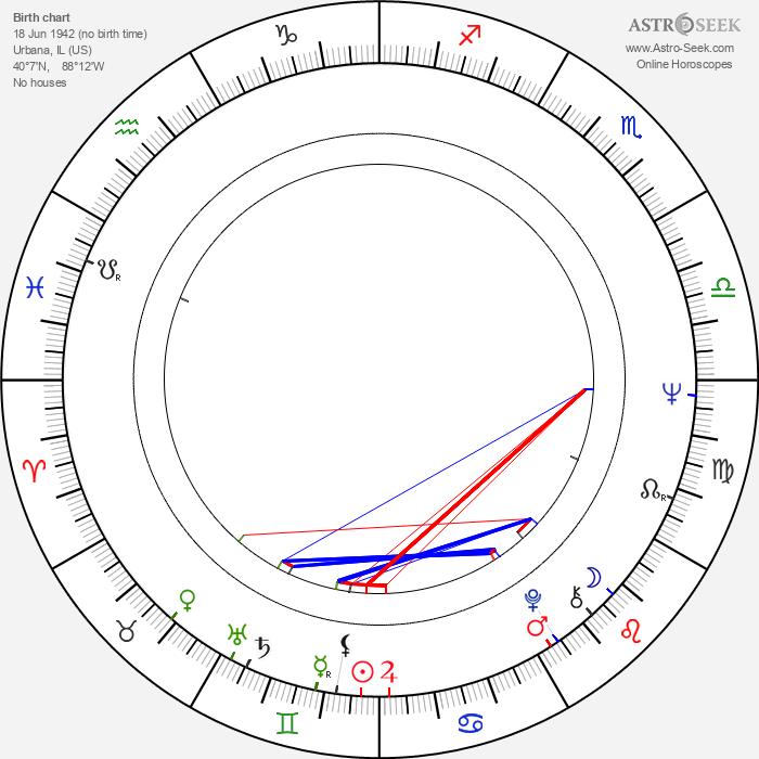 Roger Ebert - Astrology Natal Birth Chart