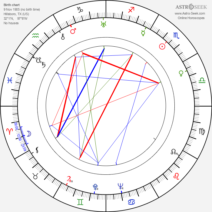 Roger Edens - Astrology Natal Birth Chart