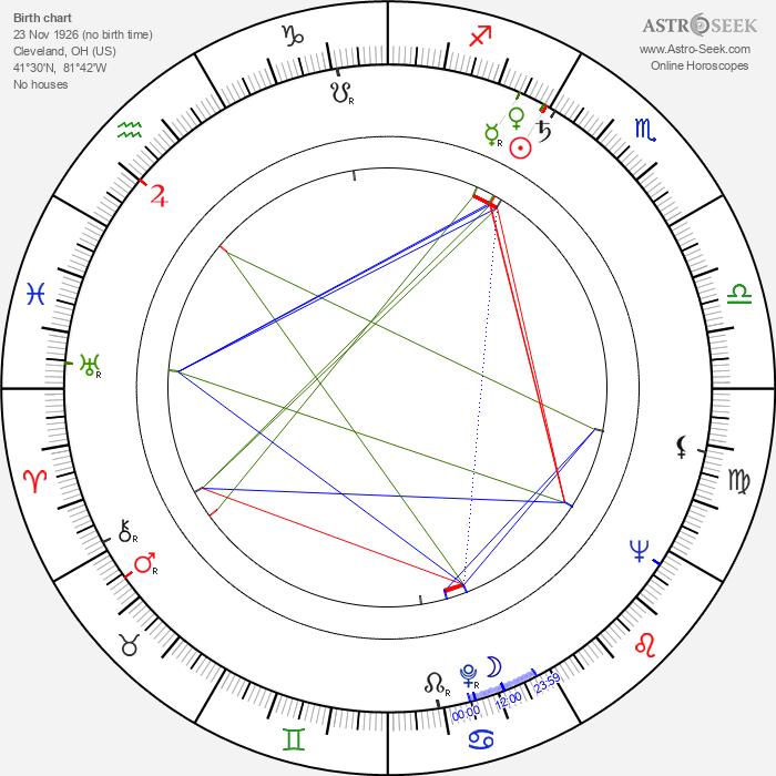 Roger Englander - Astrology Natal Birth Chart