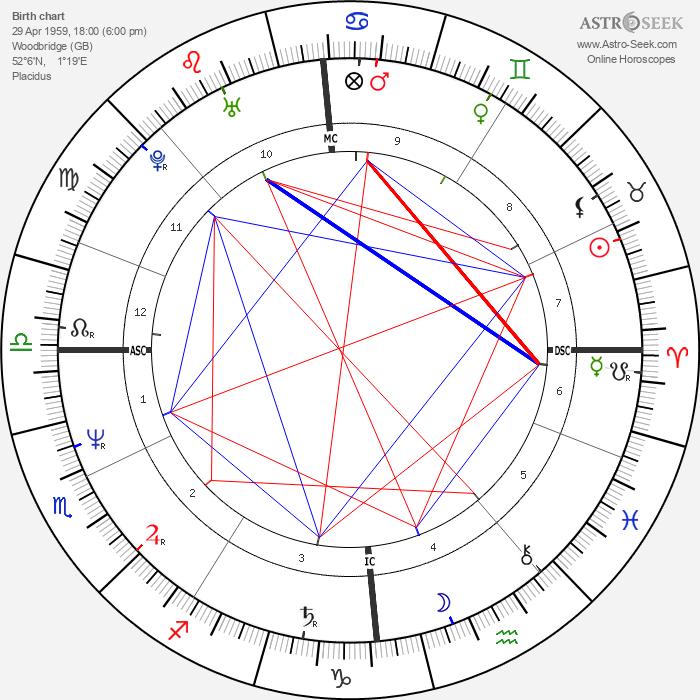 Roger Eno - Astrology Natal Birth Chart