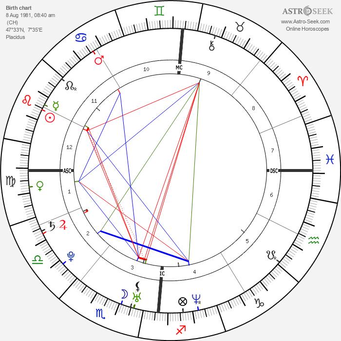 Roger Federer - Astrology Natal Birth Chart
