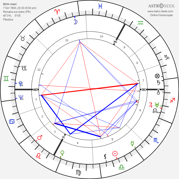 Roger François - Astrology Natal Birth Chart