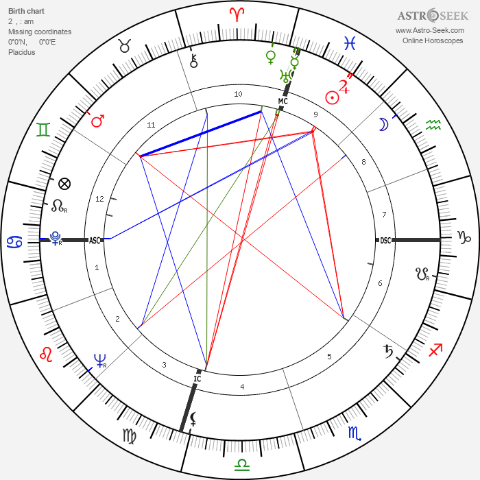 Roger Gade - Astrology Natal Birth Chart