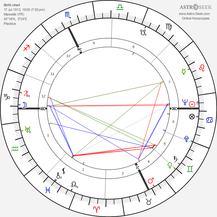 Roger Garaudy - Astrology Natal Birth Chart