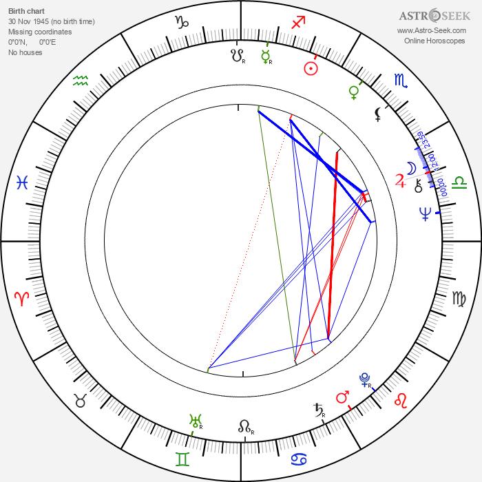 Roger Glover - Astrology Natal Birth Chart