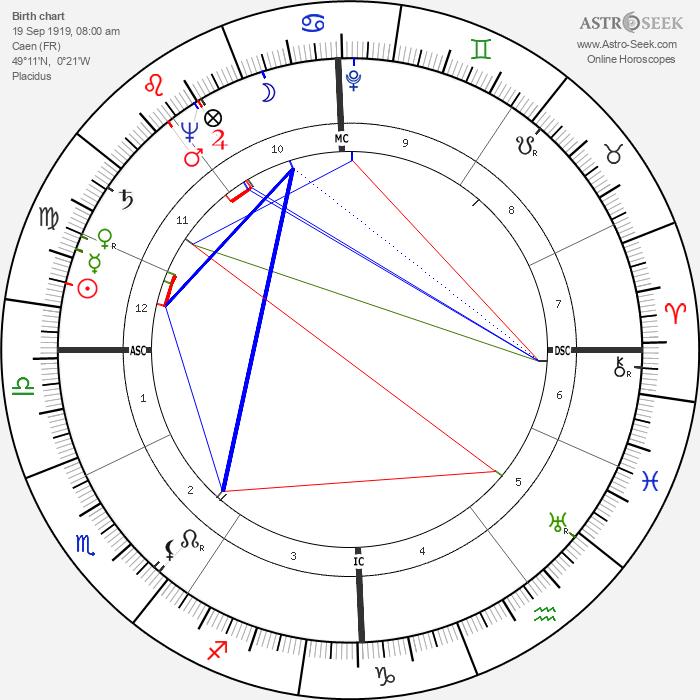 Roger Grenier - Astrology Natal Birth Chart