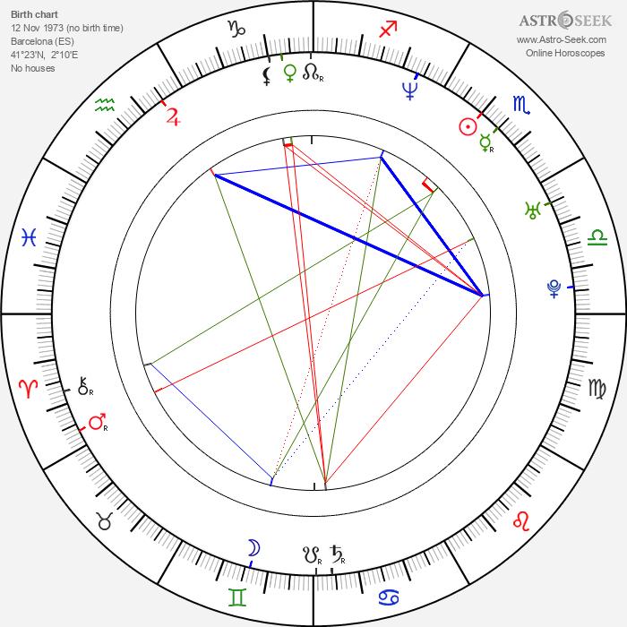 Roger Gual - Astrology Natal Birth Chart