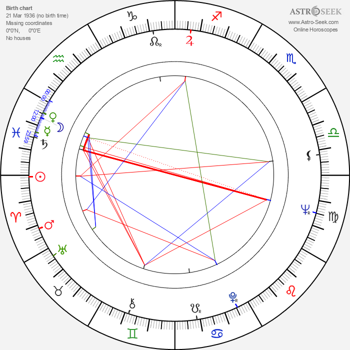 Roger Hammond - Astrology Natal Birth Chart