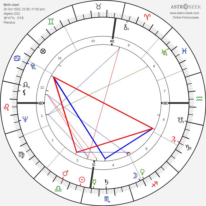 Roger Hanin - Astrology Natal Birth Chart