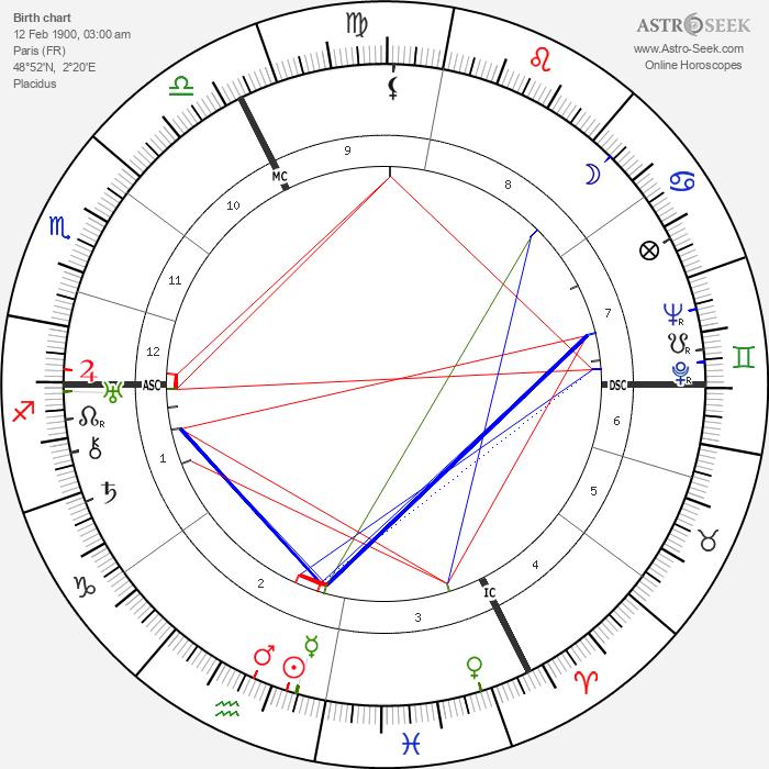 Roger Jean Heim - Astrology Natal Birth Chart