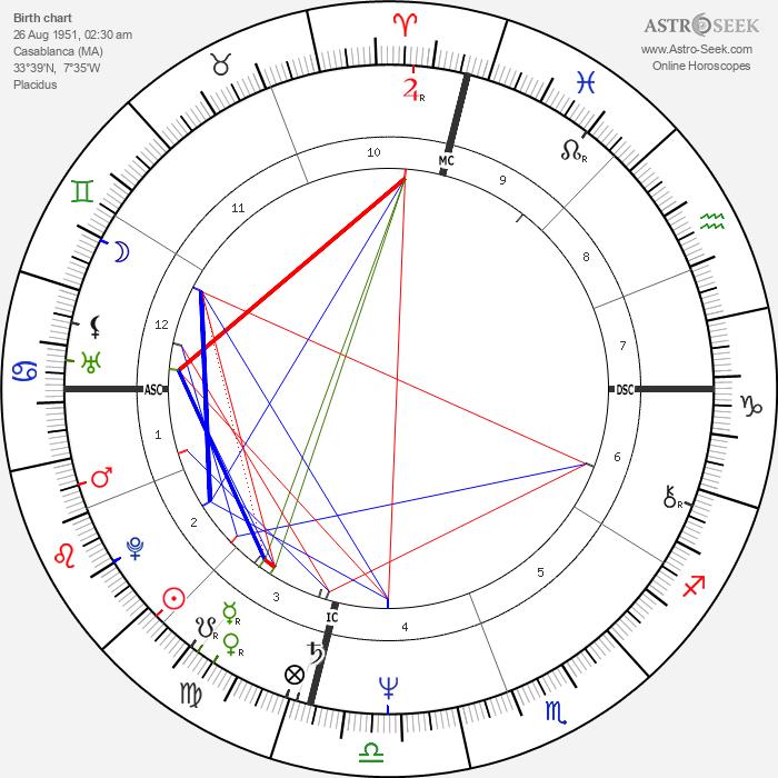 Roger Karoutchi - Astrology Natal Birth Chart