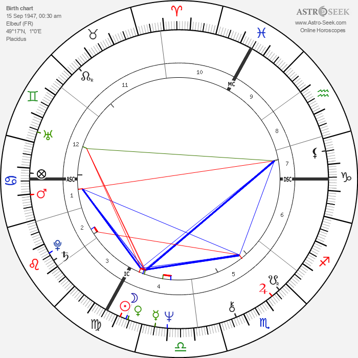 Roger Knobelspiess - Astrology Natal Birth Chart