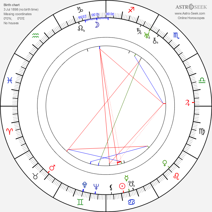 Roger Legris - Astrology Natal Birth Chart