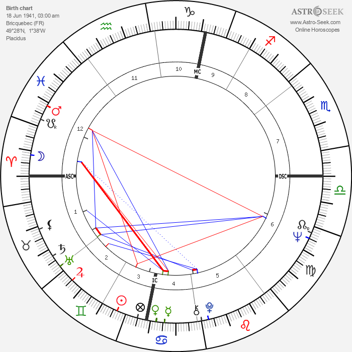 Roger Lemerre - Astrology Natal Birth Chart