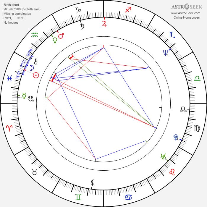 Roger Lewis - Astrology Natal Birth Chart