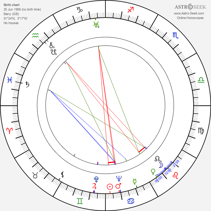 Roger Livesey - Astrology Natal Birth Chart