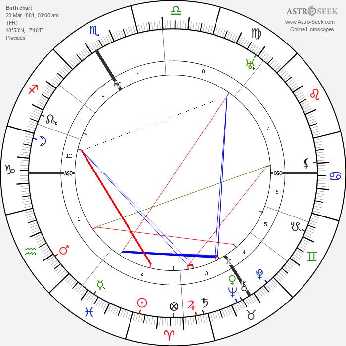 Roger Martin Du Gard - Astrology Natal Birth Chart