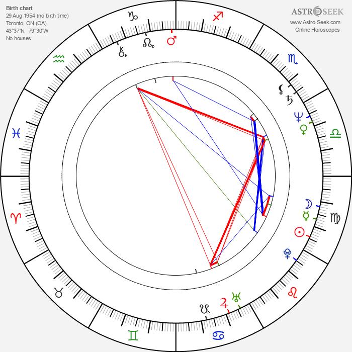 Roger McKeen - Astrology Natal Birth Chart