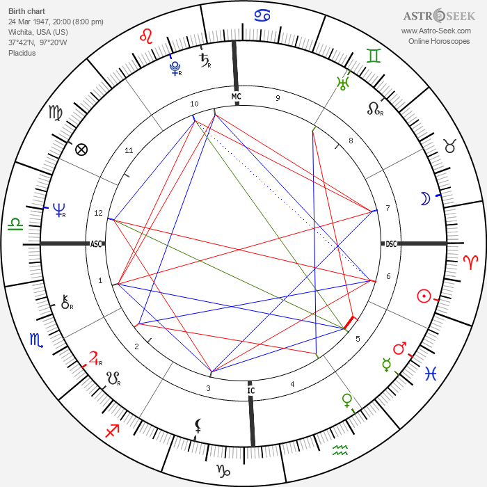 Roger Mears - Astrology Natal Birth Chart