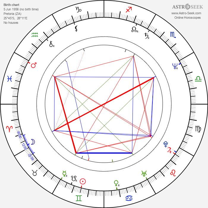 Roger Michell - Astrology Natal Birth Chart