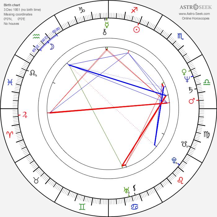 Roger Miret - Astrology Natal Birth Chart