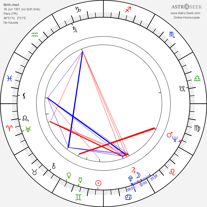 Roger Mollien - Astrology Natal Birth Chart