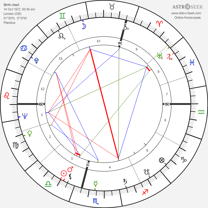 Roger Moore - Astrology Natal Birth Chart