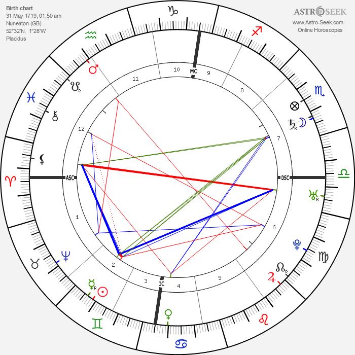 Roger Newdigate - Astrology Natal Birth Chart