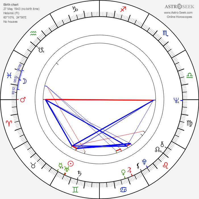 Roger Nikkanen - Astrology Natal Birth Chart