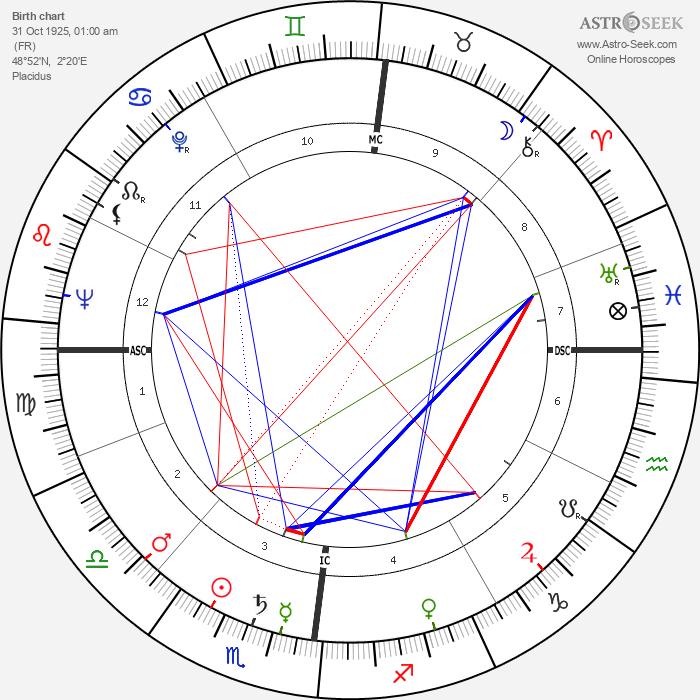 Roger Nimier - Astrology Natal Birth Chart