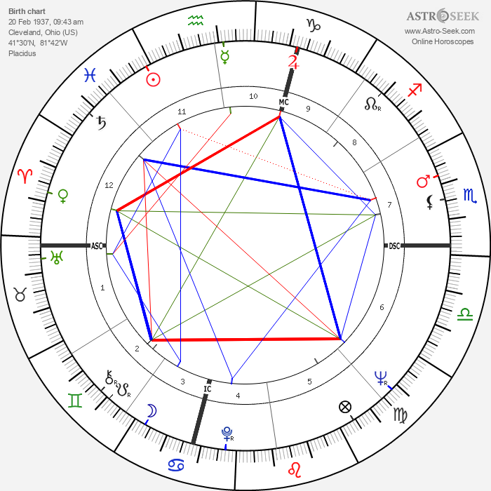 Roger Penske - Astrology Natal Birth Chart