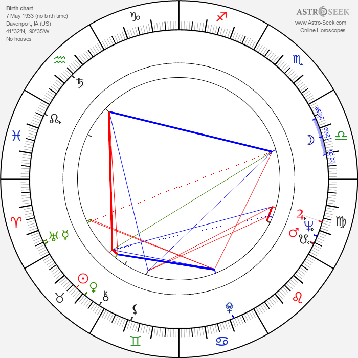 Roger Perry - Astrology Natal Birth Chart