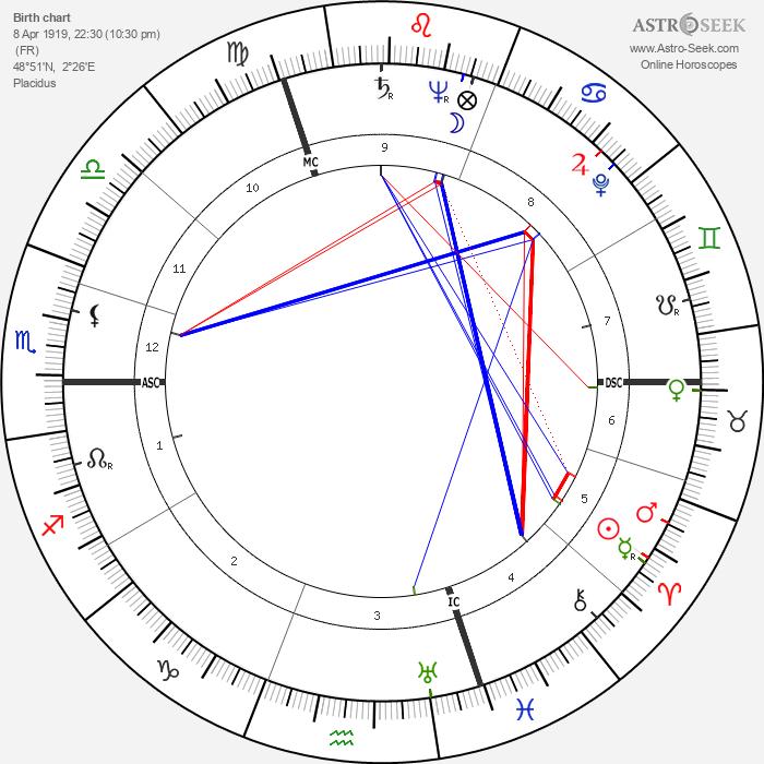 Roger Pigaut - Astrology Natal Birth Chart