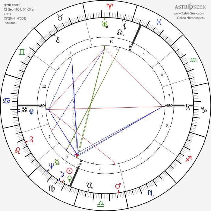 Roger Planchon - Astrology Natal Birth Chart