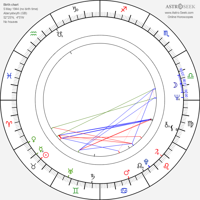 Roger Rees - Astrology Natal Birth Chart