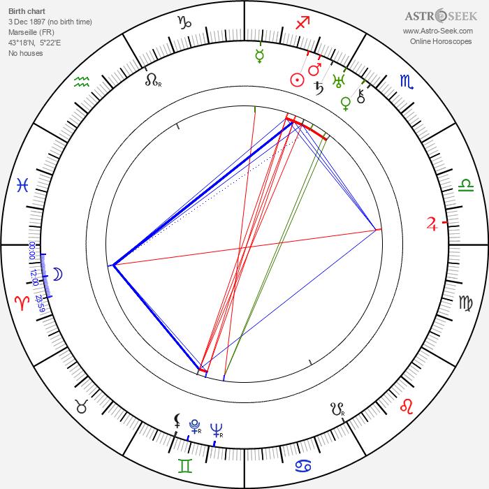 Roger Richebé - Astrology Natal Birth Chart