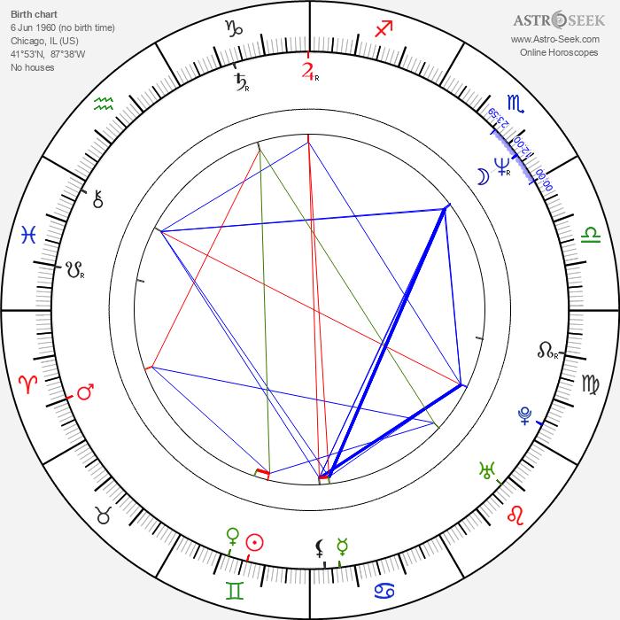 Roger Rose - Astrology Natal Birth Chart